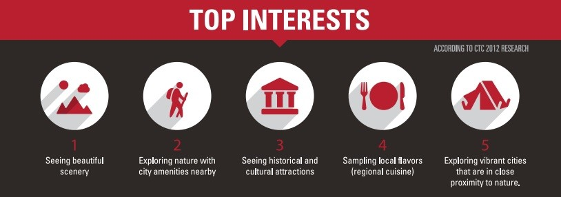 Chinese Travellers in Canada: Top Interests, courtesy of CTC 2012 report