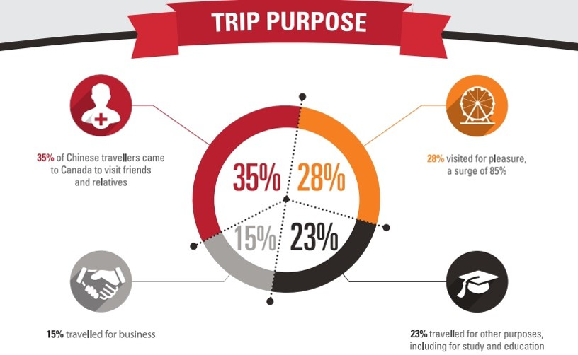 The Top Trip Purposes for Chinese travellers - courtesy of 2012 CTC report