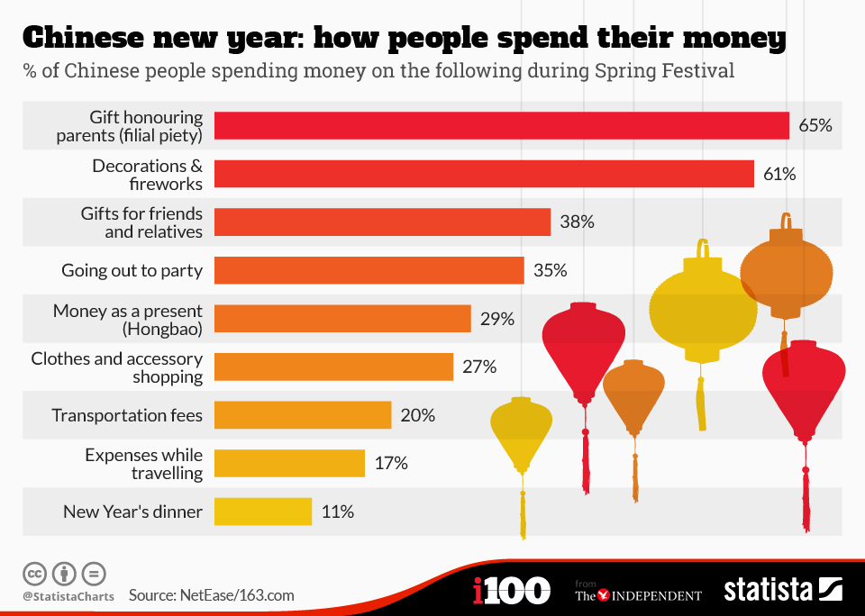 How Consumers Spend during Chinese New Year