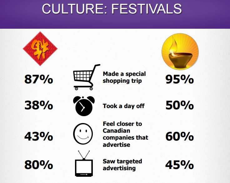 Buying Trends during Cultural Festivals - Courtesy of Canada Environics