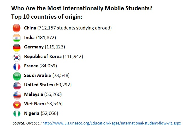 As you can see, China boasts the Most Internationally Mobile Student Population