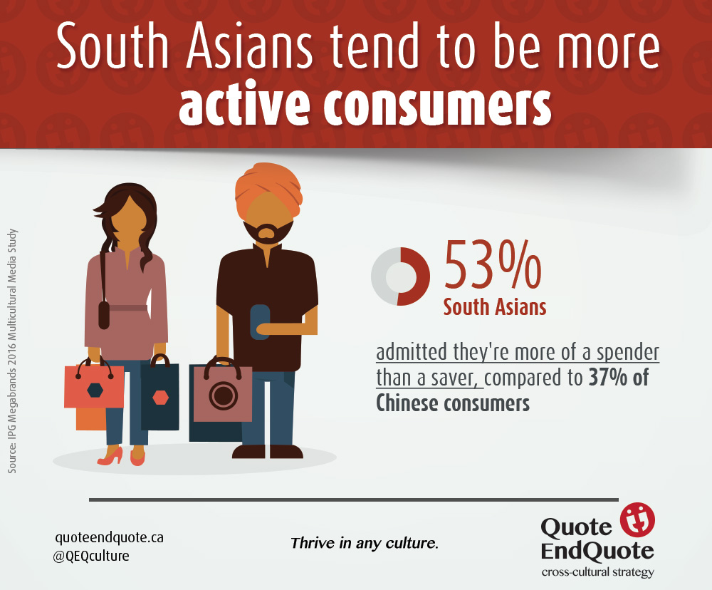 Infographic showing South Asians as Active Consumers