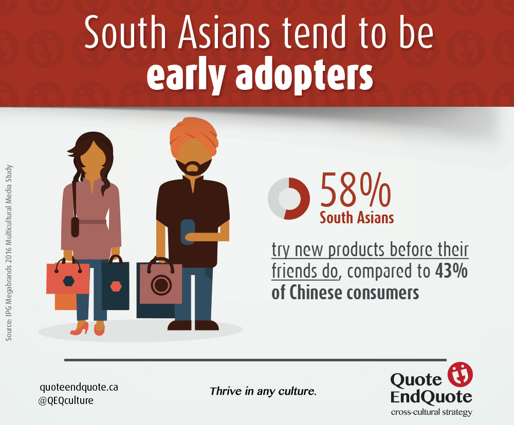 Infographic showing South Asians as being early adopters