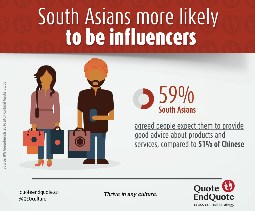 Infographic showing South Asians as being Purchase Influencers